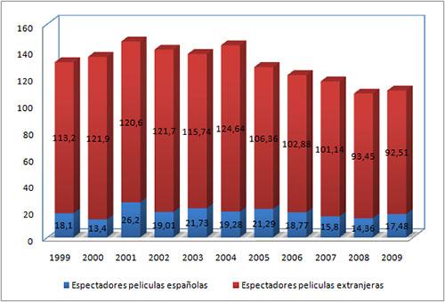 Número de asistentes al cine en España (en millones)