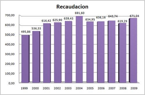 Recaudación de la taquilla en España (en millones de Euros)