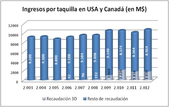 Taquilla en USA y Canada